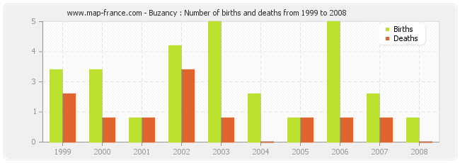 Buzancy : Number of births and deaths from 1999 to 2008