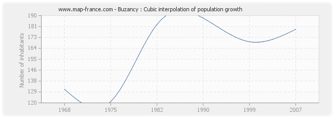 Buzancy : Cubic interpolation of population growth