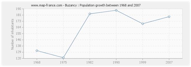 Population Buzancy