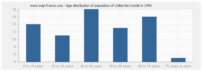 Age distribution of population of Celles-lès-Condé in 1999