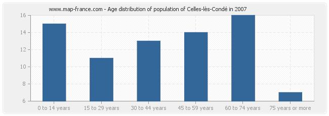 Age distribution of population of Celles-lès-Condé in 2007