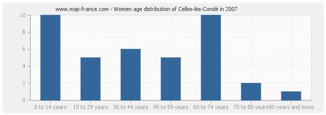 Women age distribution of Celles-lès-Condé in 2007