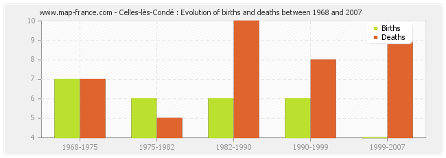 Celles-lès-Condé : Evolution of births and deaths between 1968 and 2007