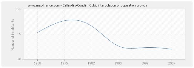 Celles-lès-Condé : Cubic interpolation of population growth