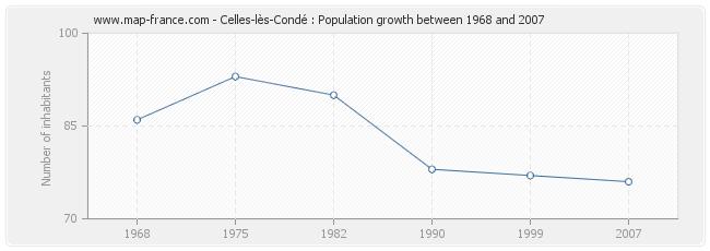 Population Celles-lès-Condé