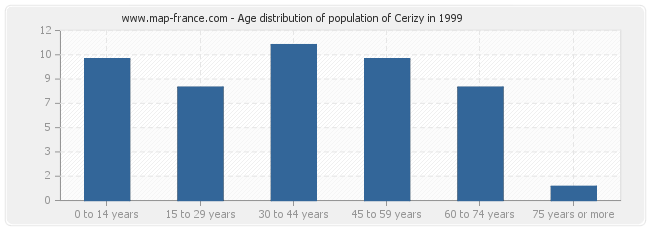 Age distribution of population of Cerizy in 1999