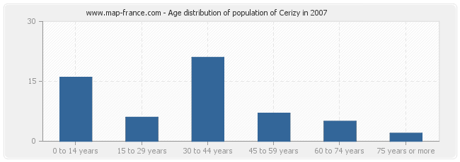 Age distribution of population of Cerizy in 2007