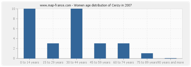 Women age distribution of Cerizy in 2007
