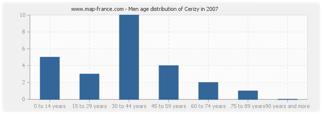 Men age distribution of Cerizy in 2007