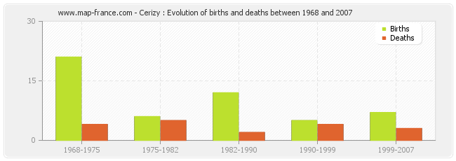 Cerizy : Evolution of births and deaths between 1968 and 2007
