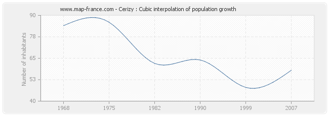 Cerizy : Cubic interpolation of population growth