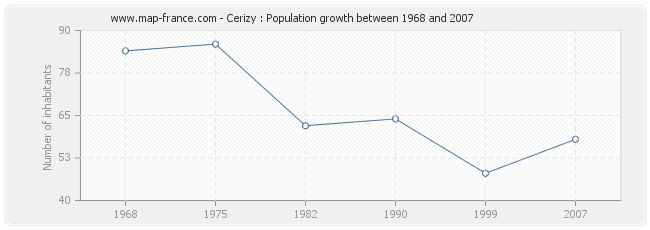 Population Cerizy