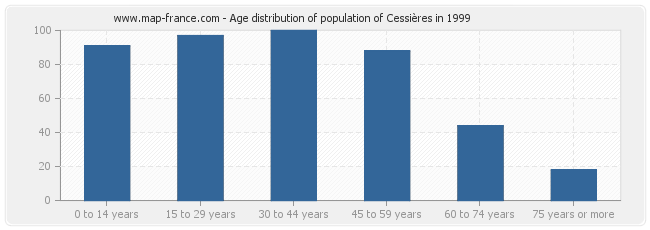 Age distribution of population of Cessières in 1999