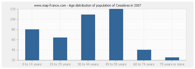 Age distribution of population of Cessières in 2007