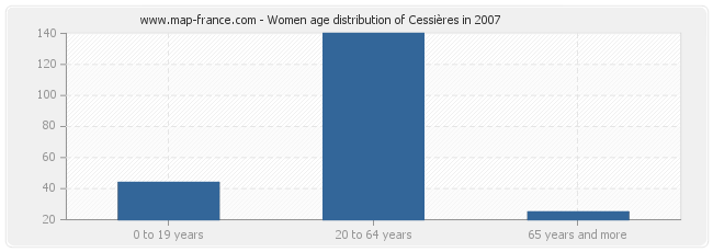 Women age distribution of Cessières in 2007