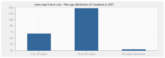 Men age distribution of Cessières in 2007