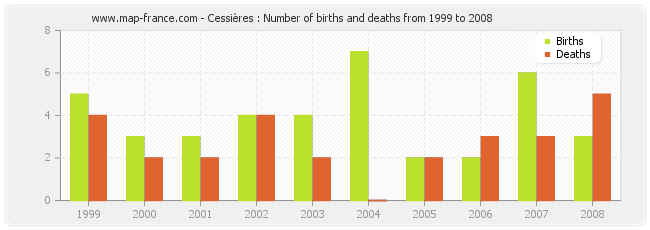 Cessières : Number of births and deaths from 1999 to 2008