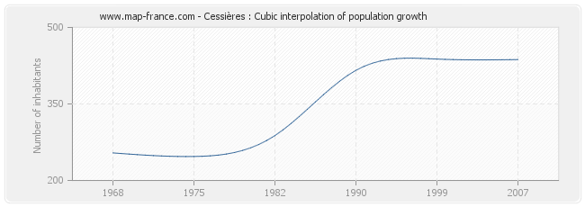 Cessières : Cubic interpolation of population growth