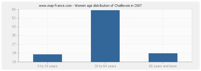 Women age distribution of Chaillevois in 2007