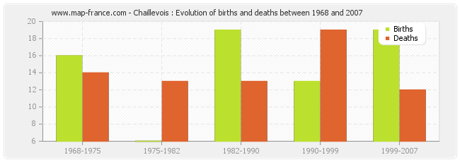 Chaillevois : Evolution of births and deaths between 1968 and 2007