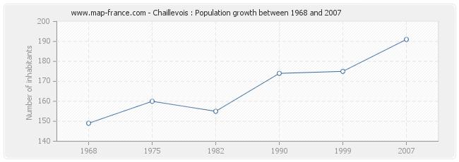 Population Chaillevois