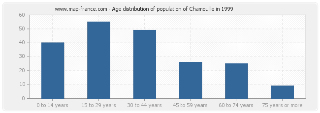 Age distribution of population of Chamouille in 1999