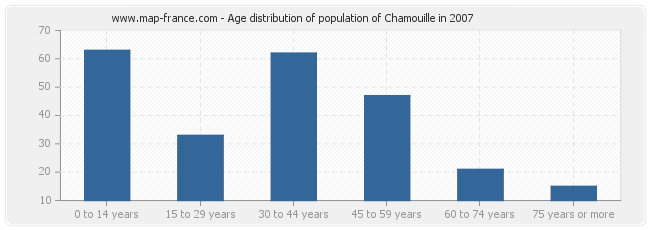 Age distribution of population of Chamouille in 2007