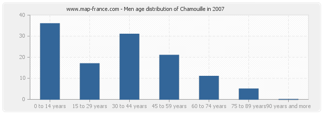 Men age distribution of Chamouille in 2007