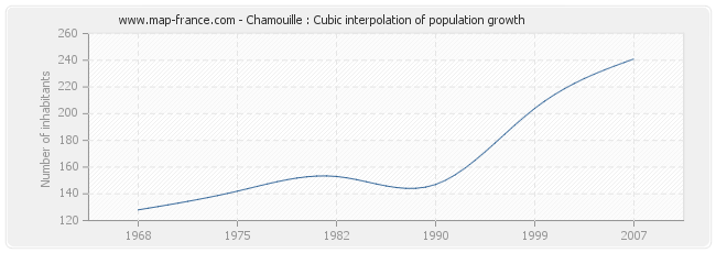Chamouille : Cubic interpolation of population growth