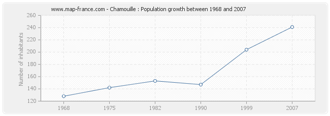 Population Chamouille