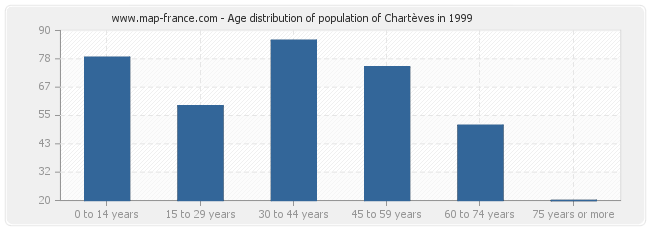 Age distribution of population of Chartèves in 1999