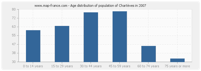 Age distribution of population of Chartèves in 2007
