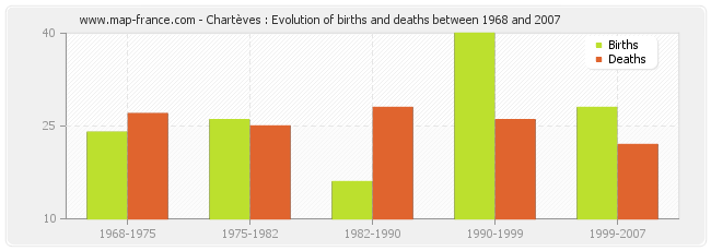 Chartèves : Evolution of births and deaths between 1968 and 2007