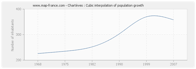 Chartèves : Cubic interpolation of population growth