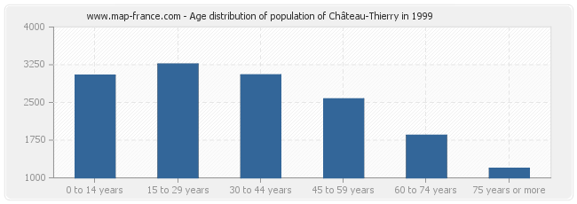 Age distribution of population of Château-Thierry in 1999