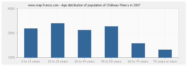 Age distribution of population of Château-Thierry in 2007
