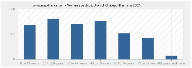 Women age distribution of Château-Thierry in 2007