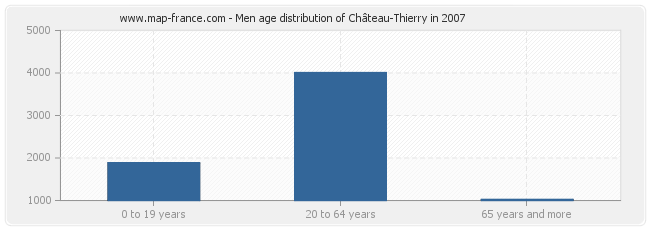 Men age distribution of Château-Thierry in 2007