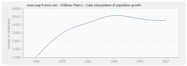 Château-Thierry : Cubic interpolation of population growth