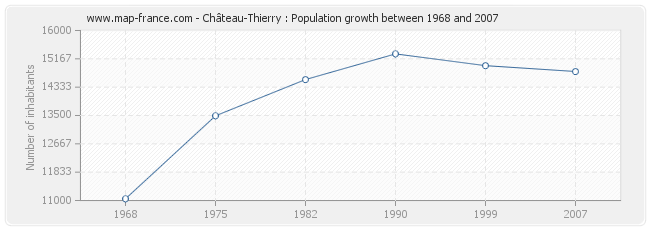 Population Château-Thierry