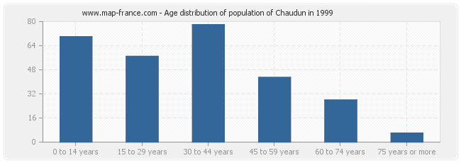 Age distribution of population of Chaudun in 1999