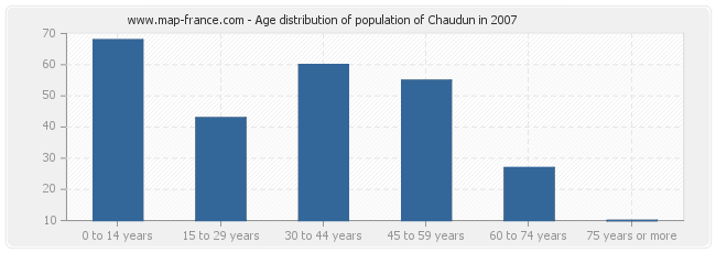 Age distribution of population of Chaudun in 2007