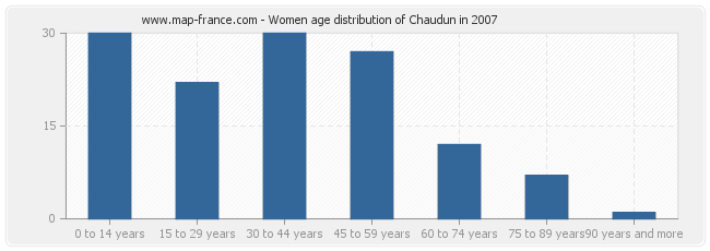 Women age distribution of Chaudun in 2007