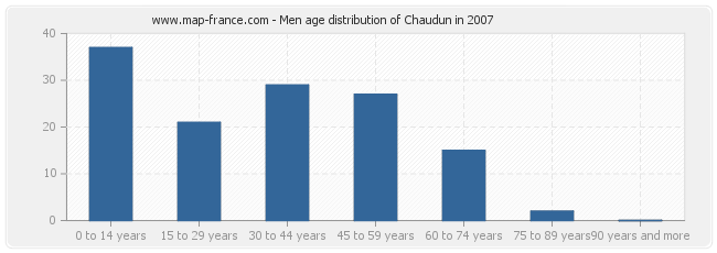 Men age distribution of Chaudun in 2007