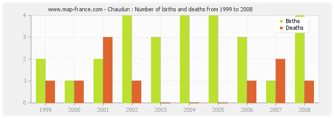 Chaudun : Number of births and deaths from 1999 to 2008