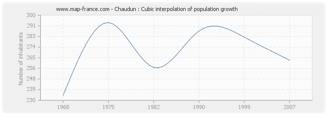 Chaudun : Cubic interpolation of population growth