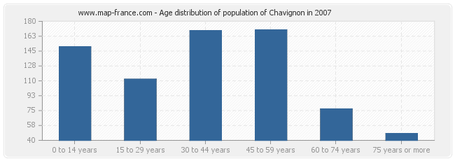 Age distribution of population of Chavignon in 2007