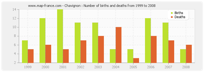 Chavignon : Number of births and deaths from 1999 to 2008