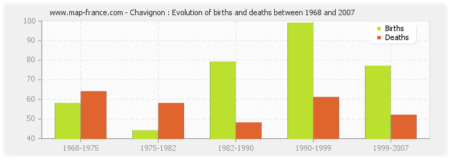 Chavignon : Evolution of births and deaths between 1968 and 2007
