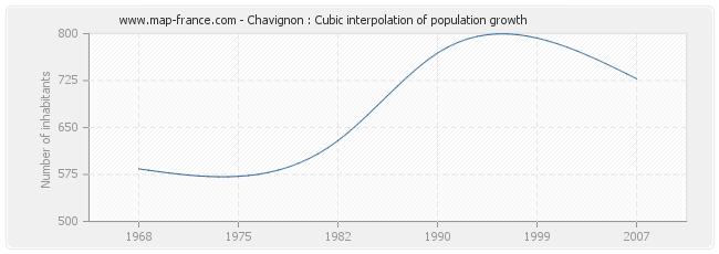Chavignon : Cubic interpolation of population growth